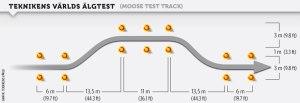 Teknikens-Varld-algtest-bana-moose-test-track
